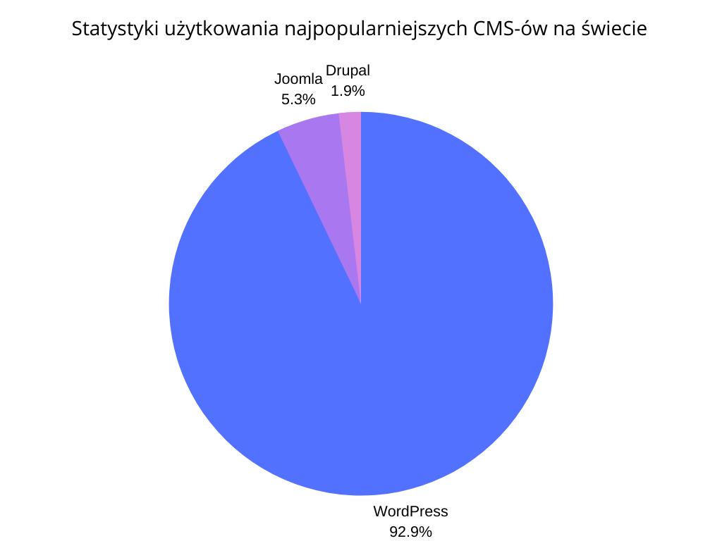 wordpress-popularność