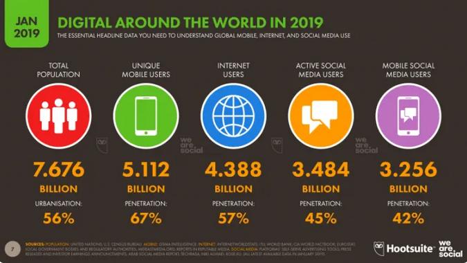 dane o użytkownikach internetu z roku 2019
