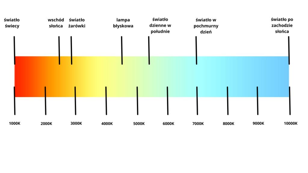 barwy-swiatla